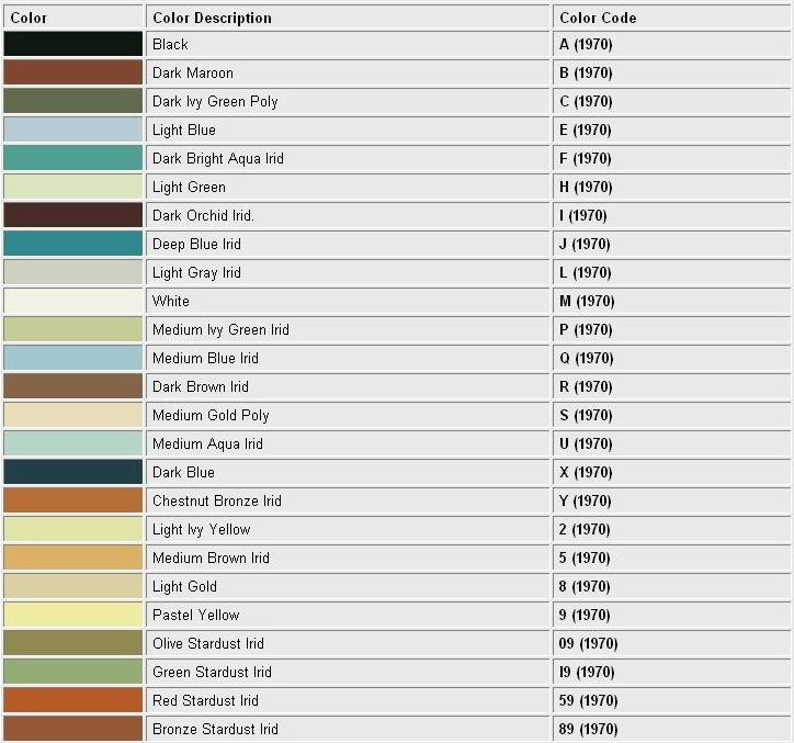 1970 Continental Mark III color codes
